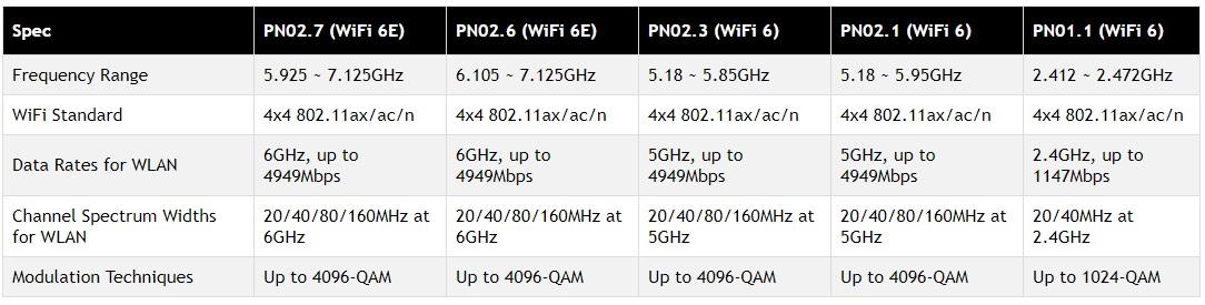 WiFi 6 (11ax) modules