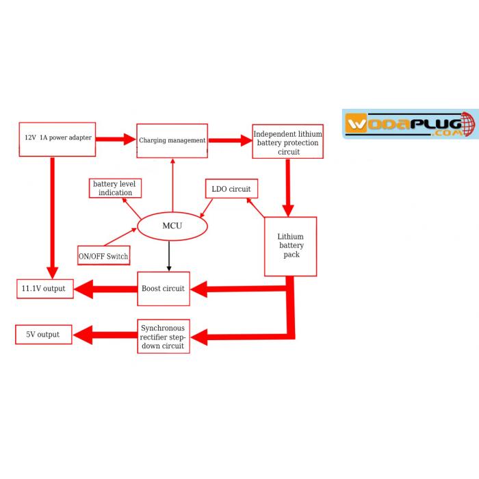 wodaplug power backup unit for wi-fi, router, adsl, lte, mobile phones &  powerbank - ups 2 x 12v, 1 x 5v usb ups 8800mah